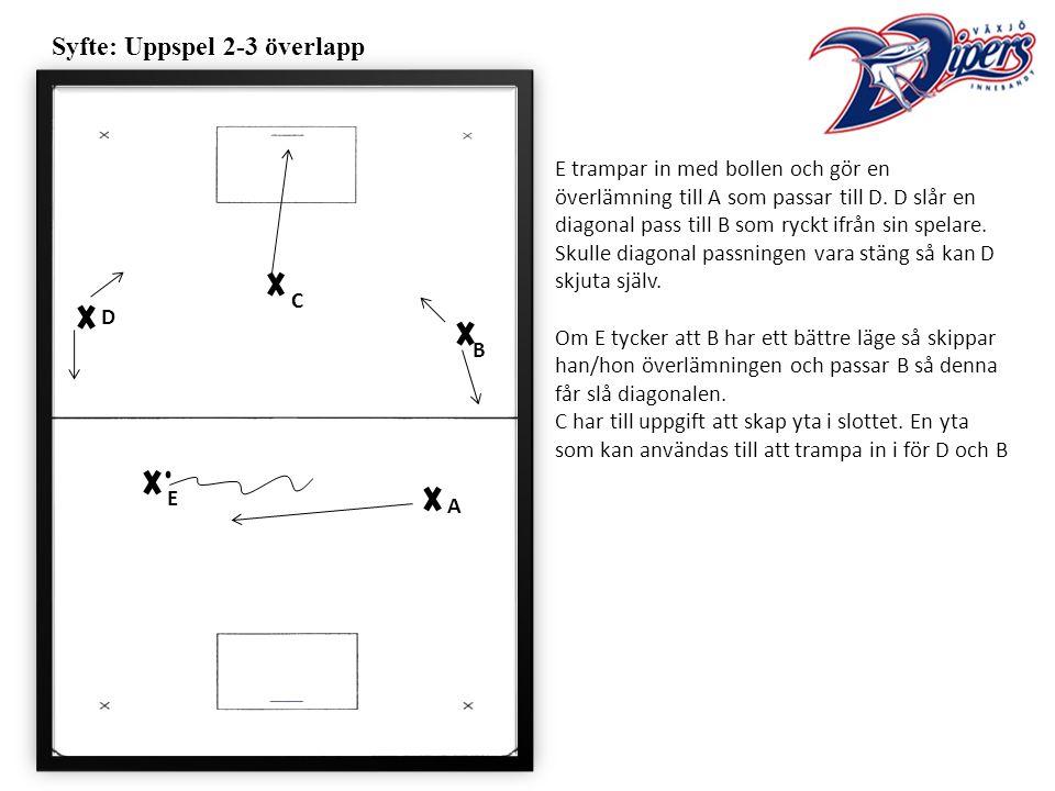 Syfte: Uppspel 2-3 överlapp E trampar in med bollen och gör en överlämning till A som passar till D.
