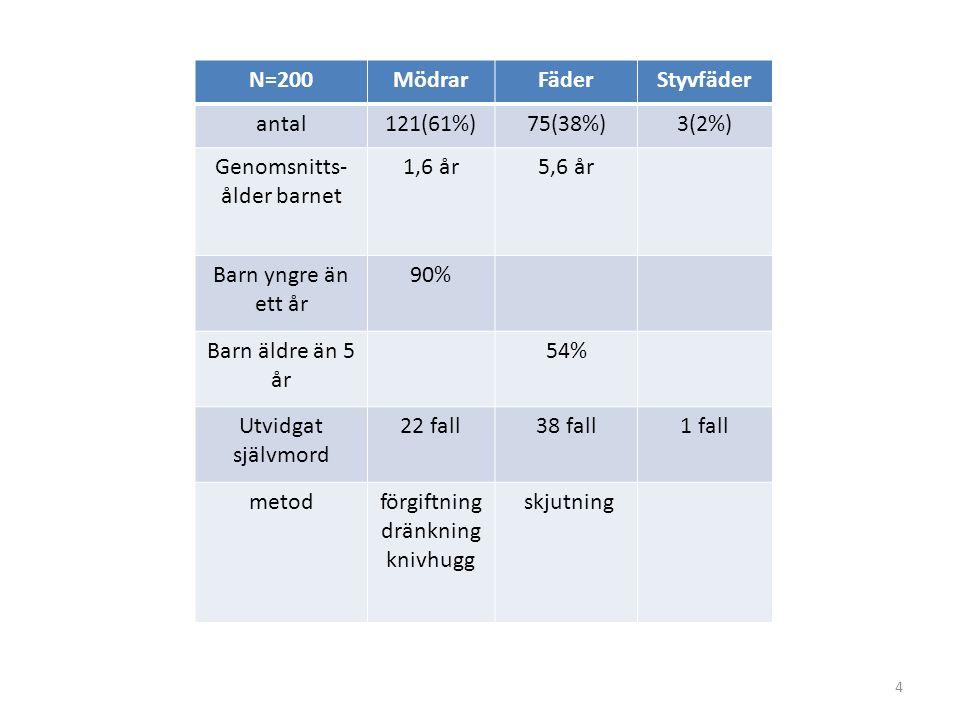 4 N=200MödrarFäderStyvfäder antal121(61%)75(38%)3(2%) Genomsnitts- ålder barnet 1,6 år5,6 år Barn yngre än ett år 90% Barn äldre än 5 år 54% Utvidgat