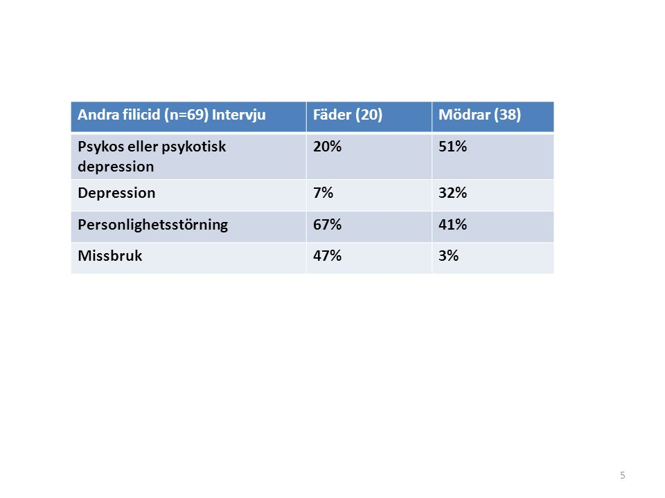 5 Andra filicid (n=69) IntervjuFäder (20)Mödrar (38) Psykos eller psykotisk depression 20%51% Depression7%32% Personlighetsstörning67%41% Missbruk47%3