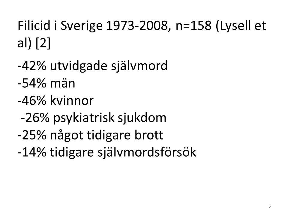 Filicid i Sverige 1973-2008, n=158 (Lysell et al) [2] -42% utvidgade självmord -54% män -46% kvinnor -26% psykiatrisk sjukdom -25% något tidigare brot