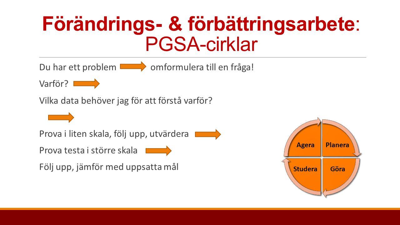 Förändrings- & förbättringsarbete: PGSA-cirklar Du har ett problem omformulera till en fråga.