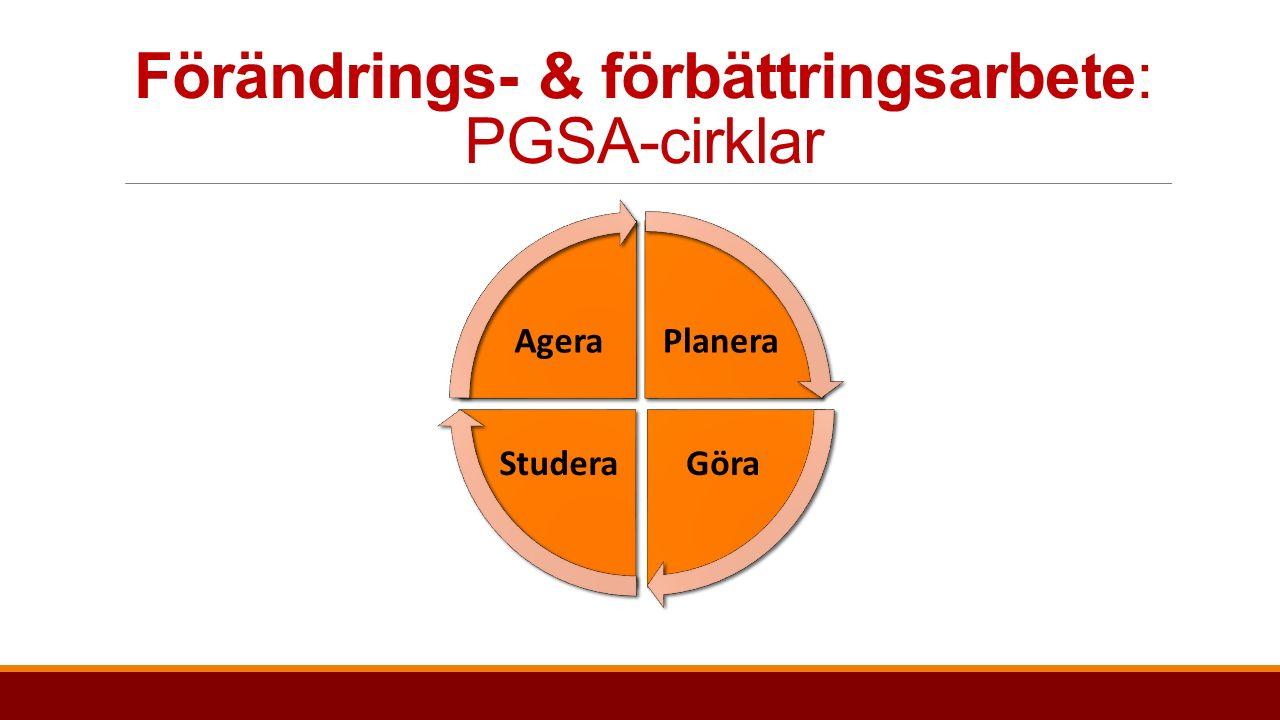 Förändrings- & förbättringsarbete: PGSA-cirklar Planera GöraStudera Agera