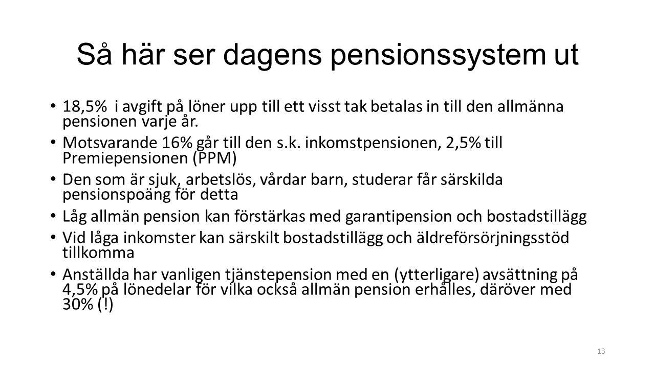 Så här ser dagens pensionssystem ut 18,5% i avgift på löner upp till ett visst tak betalas in till den allmänna pensionen varje år.