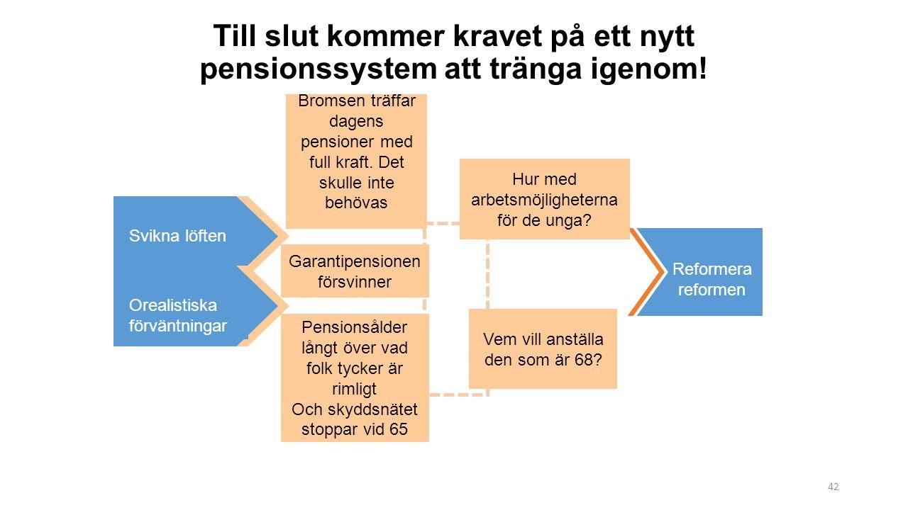 42 Reformera reformen Till slut kommer kravet på ett nytt pensionssystem att tränga igenom.