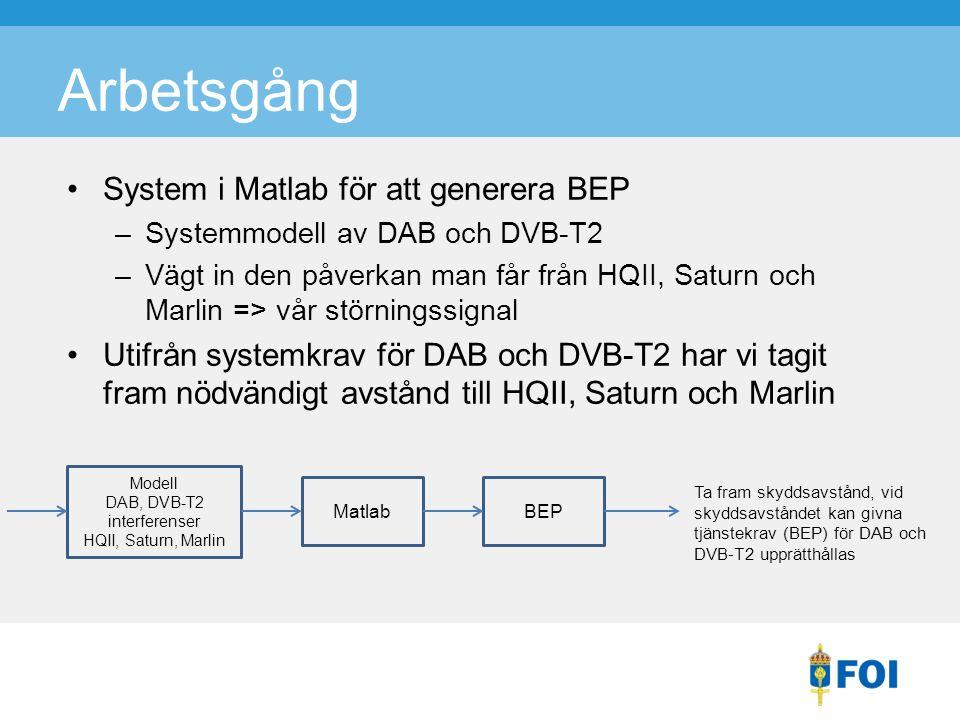 Arbetsgång System i Matlab för att generera BEP –Systemmodell av DAB och DVB-T2 –Vägt in den påverkan man får från HQII, Saturn och Marlin => vår störningssignal Utifrån systemkrav för DAB och DVB-T2 har vi tagit fram nödvändigt avstånd till HQII, Saturn och Marlin Matlab Modell DAB, DVB-T2 interferenser HQII, Saturn, Marlin BEP Ta fram skyddsavstånd, vid skyddsavståndet kan givna tjänstekrav (BEP) för DAB och DVB-T2 upprätthållas
