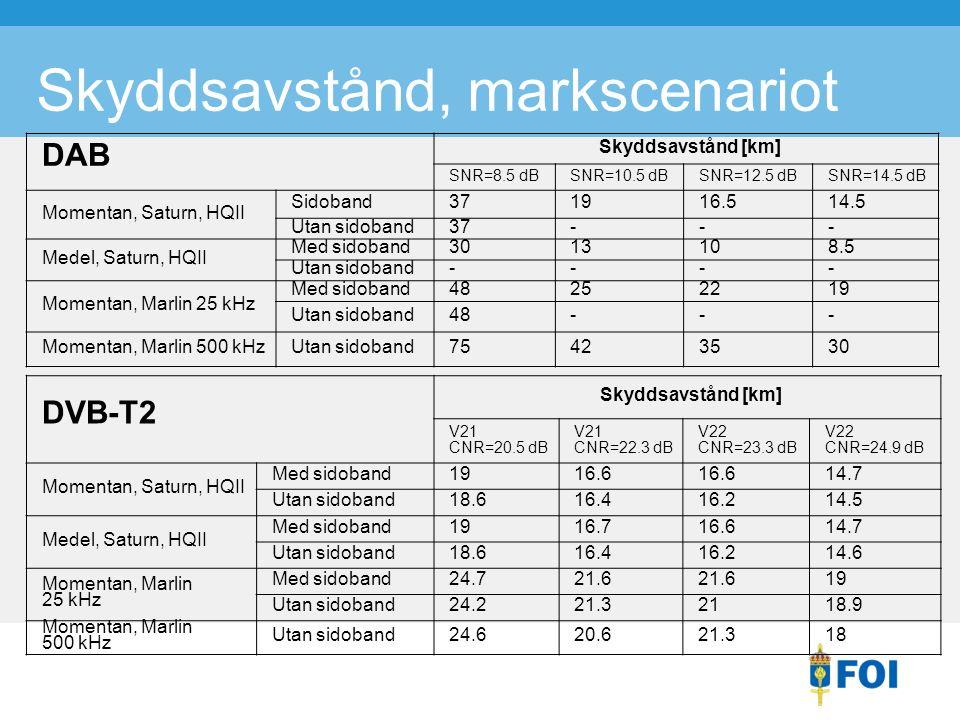 Skyddsavstånd, markscenariot DAB Skyddsavstånd [km] SNR=8.5 dBSNR=10.5 dBSNR=12.5 dBSNR=14.5 dB Momentan, Saturn, HQII Sidoband371916.514.5 Utan sidoband37--- Medel, Saturn, HQII Med sidoband3013108.5 Utan sidoband---- Momentan, Marlin 25 kHz Med sidoband48252219 Utan sidoband48--- Momentan, Marlin 500 kHzUtan sidoband75423530 DVB-T2 Skyddsavstånd [km] V21 CNR=20.5 dB V21 CNR=22.3 dB V22 CNR=23.3 dB V22 CNR=24.9 dB Momentan, Saturn, HQII Med sidoband1916.6 14.7 Utan sidoband18.616.416.214.5 Medel, Saturn, HQII Med sidoband1916.716.614.7 Utan sidoband18.616.416.214.6 Momentan, Marlin 25 kHz Med sidoband24.721.6 19 Utan sidoband24.221.32118.9 Momentan, Marlin 500 kHz Utan sidoband24.620.621.318