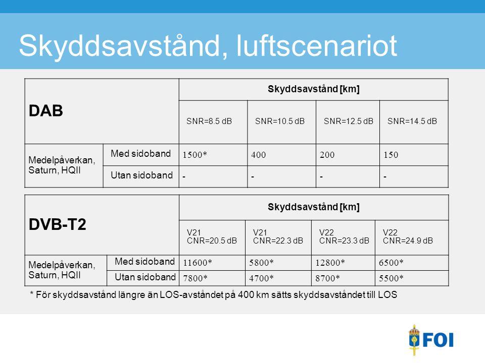 Skyddsavstånd, luftscenariot DAB Skyddsavstånd [km] SNR=8.5 dBSNR=10.5 dBSNR=12.5 dBSNR=14.5 dB Medelpåverkan, Saturn, HQII Med sidoband 1500*400200150 Utan sidoband ---- DVB-T2 Skyddsavstånd [km] V21 CNR=20.5 dB V21 CNR=22.3 dB V22 CNR=23.3 dB V22 CNR=24.9 dB Medelpåverkan, Saturn, HQII Med sidoband 11600*5800*12800*6500* Utan sidoband 7800*4700*8700*5500* * För skyddsavstånd längre än LOS-avståndet på 400 km sätts skyddsavståndet till LOS