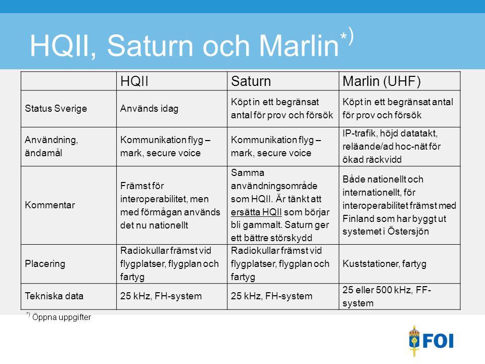 *) Öppna uppgifter HQII, Saturn och Marlin * ) HQIISaturnMarlin (UHF) Status SverigeAnvänds idag Köpt in ett begränsat antal för prov och försök Användning, ändamål Kommunikation flyg – mark, secure voice IP-trafik, höjd datatakt, reläande/ad hoc-nät för ökad räckvidd Kommentar Främst för interoperabilitet, men med förmågan används det nu nationellt Samma användningsområde som HQII.