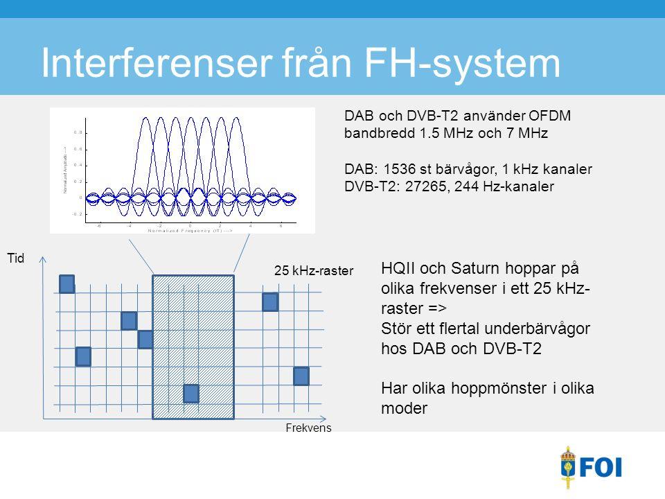 Interferenser från FH-system Frekvens Tid 25 kHz-raster HQII och Saturn hoppar på olika frekvenser i ett 25 kHz- raster => Stör ett flertal underbärvågor hos DAB och DVB-T2 Har olika hoppmönster i olika moder DAB och DVB-T2 använder OFDM bandbredd 1.5 MHz och 7 MHz DAB: 1536 st bärvågor, 1 kHz kanaler DVB-T2: 27265, 244 Hz-kanaler