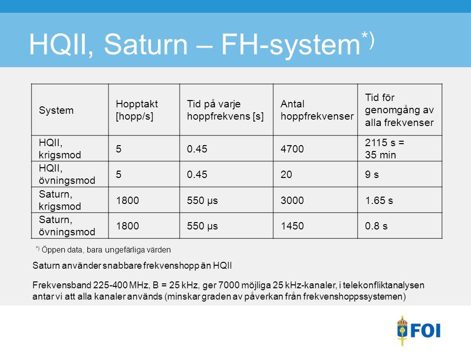 HQII, Saturn – FH-system *) System Hopptakt [hopp/s] Tid på varje hoppfrekvens [s] Antal hoppfrekvenser Tid för genomgång av alla frekvenser HQII, krigsmod 50.454700 2115 s = 35 min HQII, övningsmod 50.45209 s Saturn, krigsmod 1800550 µs30001.65 s Saturn, övningsmod 1800550 µs14500.8 s Saturn använder snabbare frekvenshopp än HQII Frekvensband 225-400 MHz, B = 25 kHz, ger 7000 möjliga 25 kHz-kanaler, i telekonfliktanalysen antar vi att alla kanaler används (minskar graden av påverkan från frekvenshoppssystemen) *) Öppen data, bara ungefärliga värden