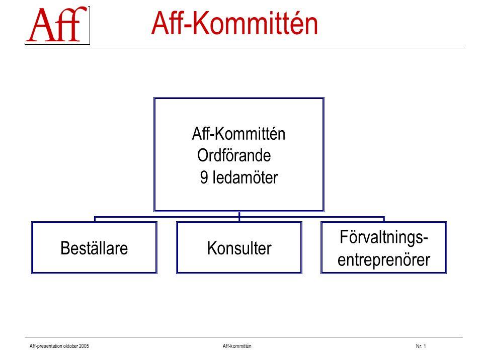 Aff-presentation oktober 2005 Aff-kommitténNr: 1 Aff-Kommittén Ordförande 9 ledamöter BeställareKonsulter Förvaltnings- entreprenörer