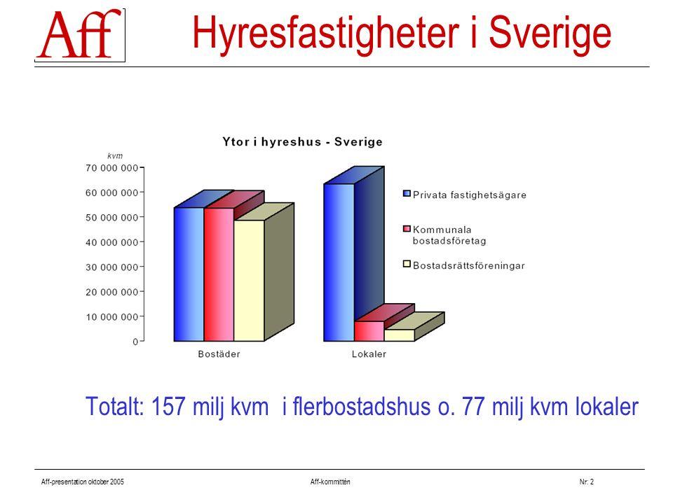 Aff-presentation oktober 2005 Aff-kommitténNr: 2 Hyresfastigheter i Sverige Totalt: 157 milj kvm i flerbostadshus o. 77 milj kvm lokaler