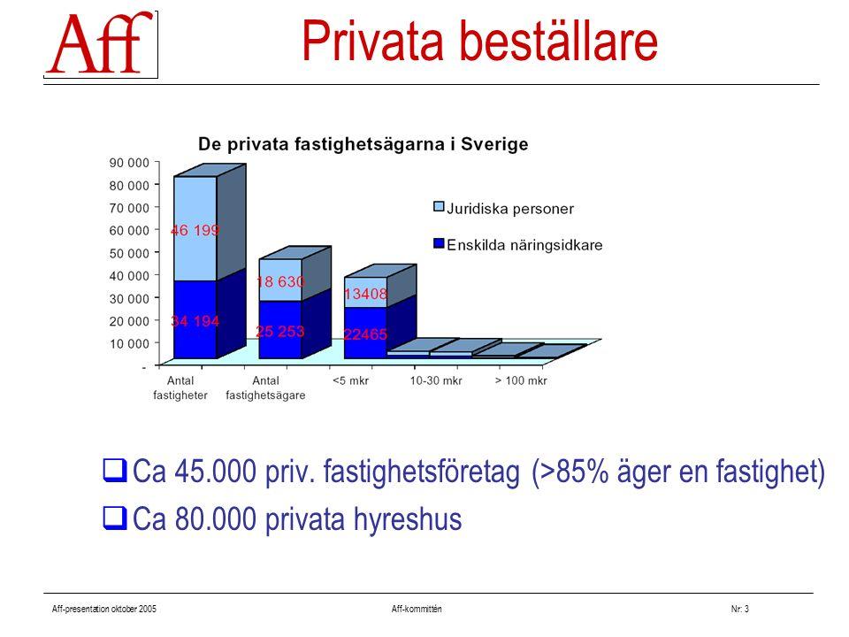 Aff-presentation oktober 2005 Aff-kommitténNr: 3 Privata beställare  Ca 45.000 priv. fastighetsföretag (>85% äger en fastighet)  Ca 80.000 privata h