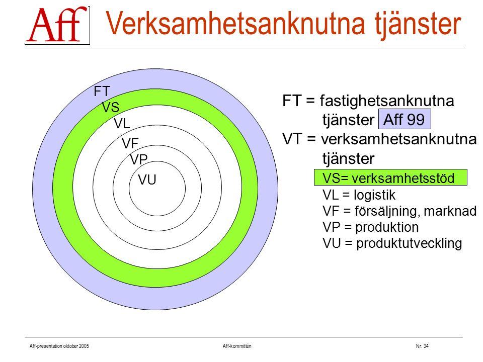 Aff-presentation oktober 2005 Aff-kommitténNr: 34 Verksamhetsanknutna tjänster FT = fastighetsanknutna tjänster Aff 99 VT = verksamhetsanknutna tjänster VS= verksamhetsstöd VL = logistik VF = försäljning, marknad VP = produktion VU = produktutveckling FT VL VF VP VU VS