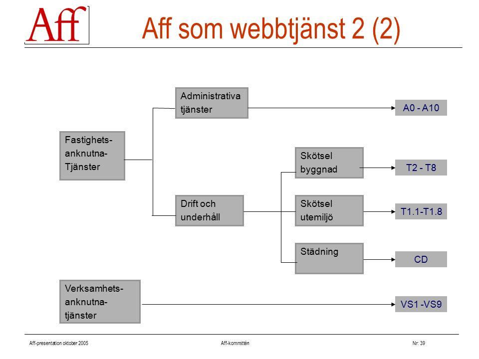 Aff-presentation oktober 2005 Aff-kommitténNr: 39 Aff som webbtjänst 2 (2) Fastighets- anknutna- Tjänster Verksamhets- anknutna- tjänster Administrativa tjänster Drift och underhåll Skötsel byggnad Skötsel utemiljö Städning A0 - A10 T2 - T8 T1.1-T1.8 CD VS1 -VS9