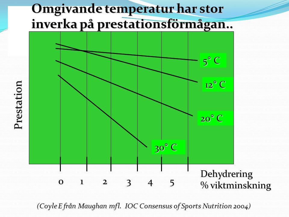 Omgivande temperatur har stor inverka på prestationsförmågan..