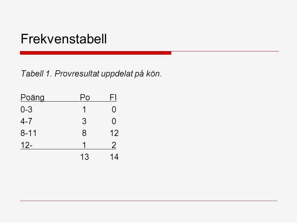 Frekvenstabell Tabell 1. Provresultat uppdelat på kön.