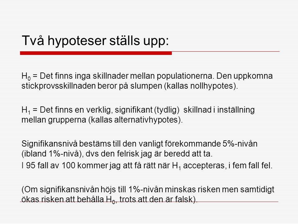 Två hypoteser ställs upp: H 0 = Det finns inga skillnader mellan populationerna.