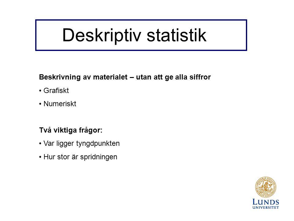 Deskriptiv statistik Beskrivning av materialet – utan att ge alla siffror Grafiskt Numeriskt Två viktiga frågor: Var ligger tyngdpunkten Hur stor är spridningen