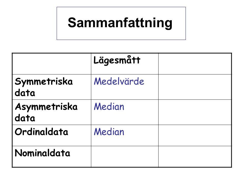 Sammanfattning Lägesmått Symmetriska data Medelvärde Asymmetriska data Median OrdinaldataMedian Nominaldata
