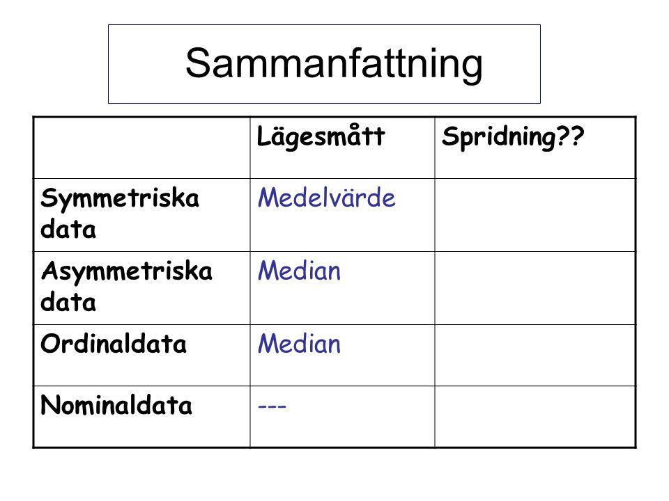 Sammanfattning LägesmåttSpridning .