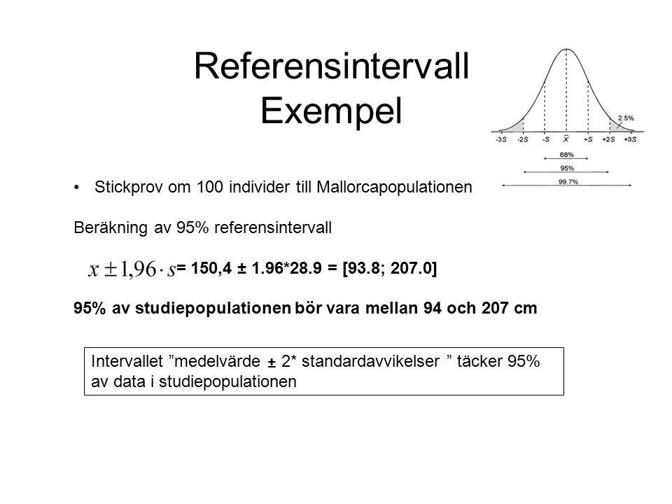 Referensintervall Exempel Stickprov om 100 individer till Mallorcapopulationen Beräkning av 95% referensintervall = 150,4 ± 1.96*28.9 = [93.8; 207.0] 95% av studiepopulationen bör vara mellan 94 och 207 cm Intervallet medelvärde ± 2* standardavvikelser täcker 95% av data i studiepopulationen
