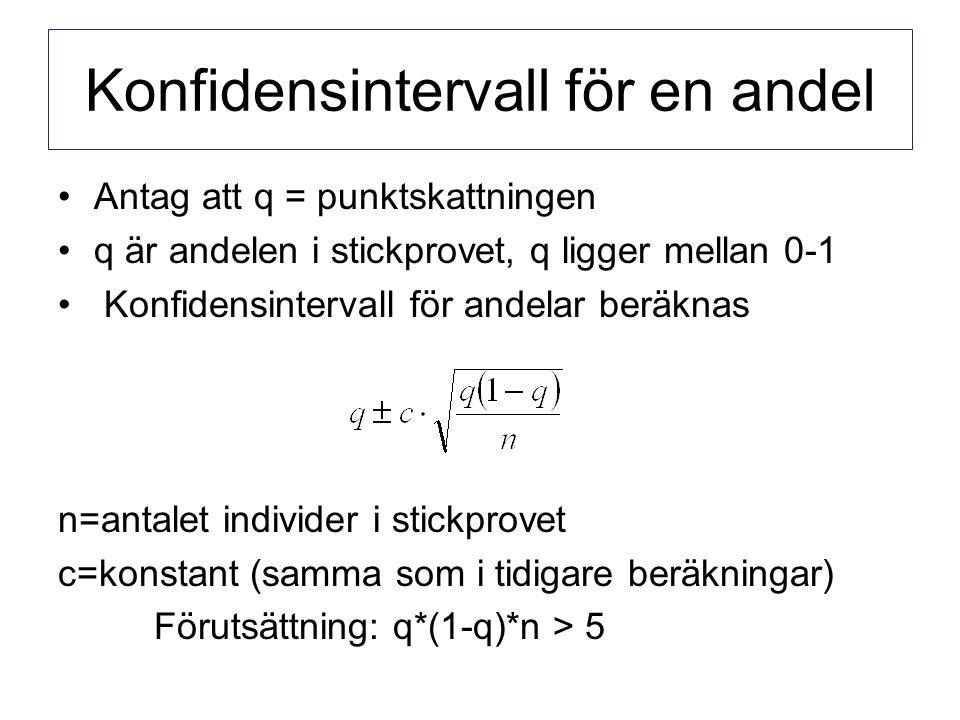 Konfidensintervall för en andel Antag att q = punktskattningen q är andelen i stickprovet, q ligger mellan 0-1 Konfidensintervall för andelar beräknas n=antalet individer i stickprovet c=konstant (samma som i tidigare beräkningar) Förutsättning: q*(1-q)*n > 5