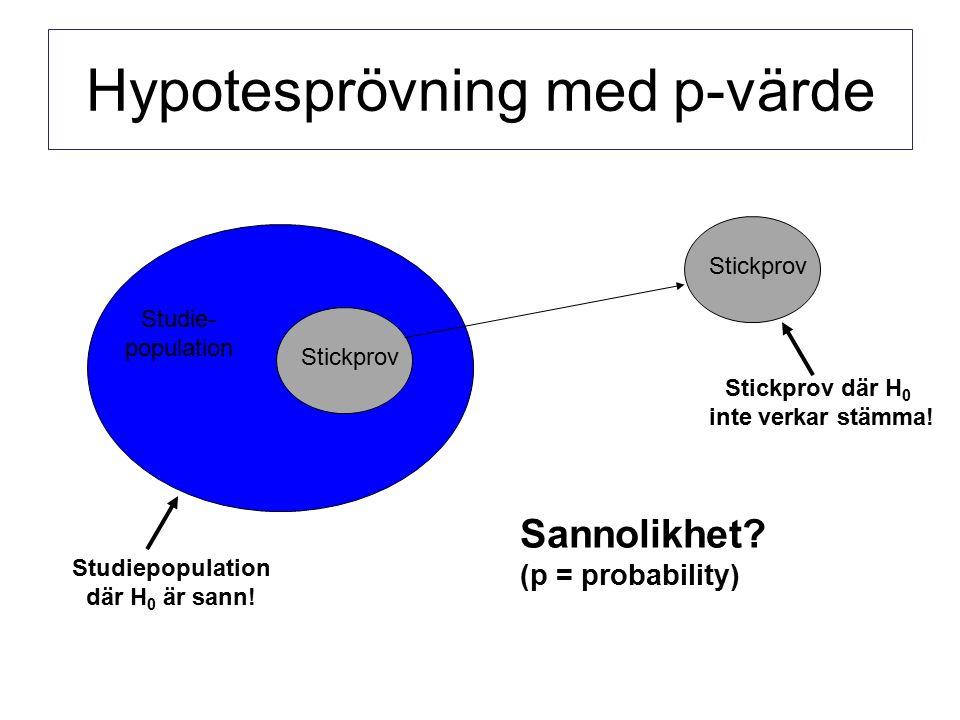 Hypotesprövning med p-värde Studie- population Stickprov Sannolikhet.
