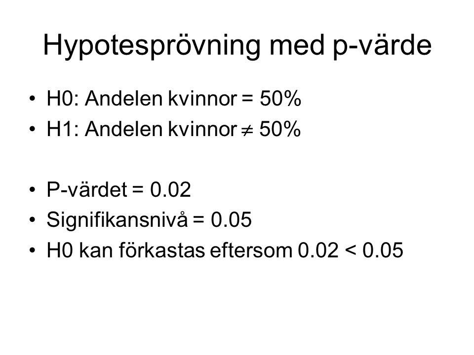 Hypotesprövning med p-värde H0: Andelen kvinnor = 50% H1: Andelen kvinnor  50% P-värdet = 0.02 Signifikansnivå = 0.05 H0 kan förkastas eftersom 0.02 < 0.05