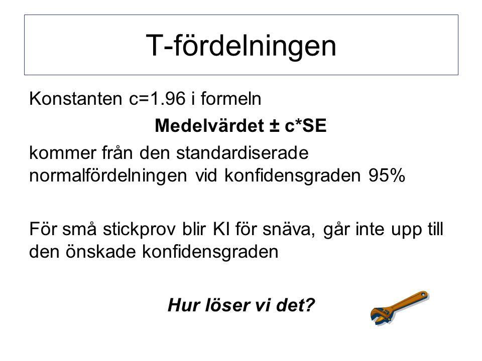 T-fördelningen Konstanten c=1.96 i formeln Medelvärdet ± c*SE kommer från den standardiserade normalfördelningen vid konfidensgraden 95% För små stickprov blir KI för snäva, går inte upp till den önskade konfidensgraden Hur löser vi det