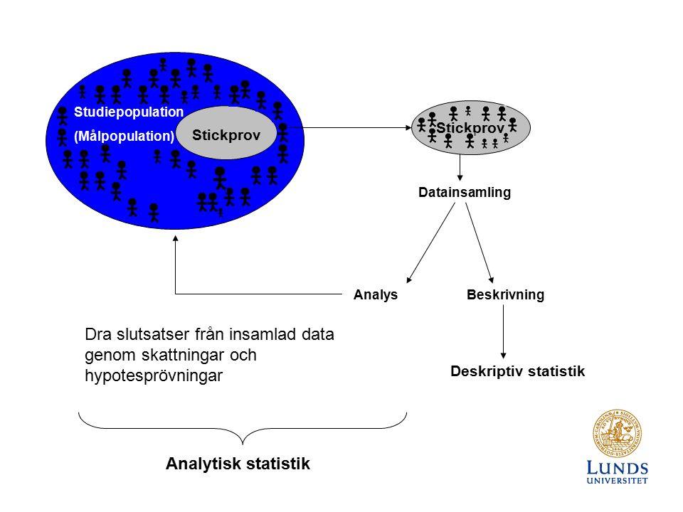 Studiepopulation (Målpopulation) Stickprov AnalysBeskrivning Deskriptiv statistik Datainsamling Dra slutsatser från insamlad data genom skattningar och hypotesprövningar Analytisk statistik