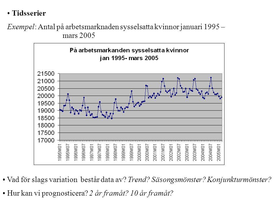 Tidsserier Exempel: Antal på arbetsmarknaden sysselsatta kvinnor januari 1995 – mars 2005 Vad för slags variation består data av.