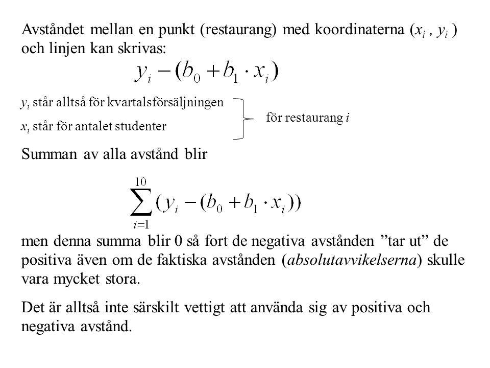 Avståndet mellan en punkt (restaurang) med koordinaterna (x i, y i ) och linjen kan skrivas: y i står alltså för kvartalsförsäljningen x i står för antalet studenter Summan av alla avstånd blir men denna summa blir 0 så fort de negativa avstånden tar ut de positiva även om de faktiska avstånden (absolutavvikelserna) skulle vara mycket stora.