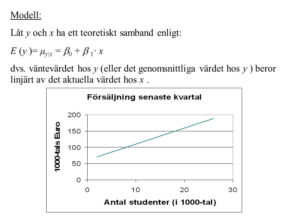 Modell: Låt y och x ha ett teoretiskt samband enligt: E (y )= μ y|x =  0 +  1 · x dvs.