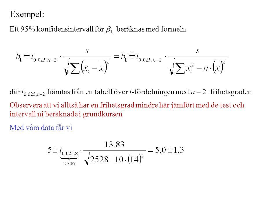 Exempel: Ett 95% konfidensintervall för  1 beräknas med formeln där t 0.025,n–2 hämtas från en tabell över t-fördelningen med n – 2 frihetsgrader.