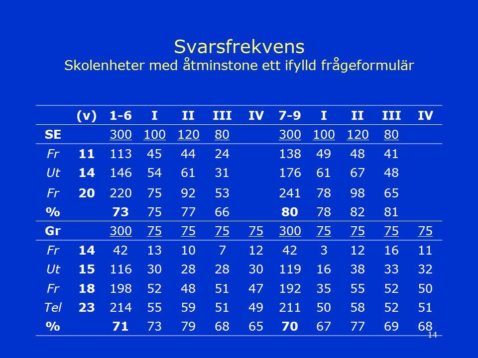 14 Svarsfrekvens Skolenheter med åtminstone ett ifylld frågeformulär (v)1-6IIIIIIIV7-9IIIIIIIV SE3001001208030010012080 Fr11113454424138494841 Ut14146
