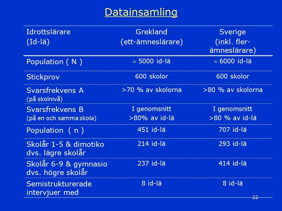 22 Datainsamling Idrottslärare (Id-lä) Grekland (ett-ämneslärare) Sverige (inkl. fler- ämneslärare) Population ( N )  5000 id-lä 6000 id-lä Stickpro