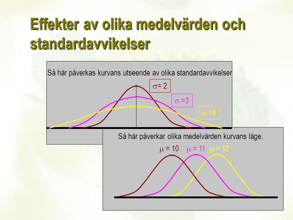 10 Effekter av olika medelvärden och standardavvikelser Så här påverkas kurvans utseende av olika standardavvikelser  = 2  =3  =4  = 10  = 11  =