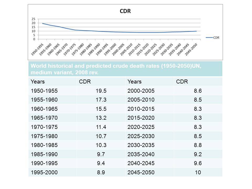 World historical and predicted crude death rates (1950-2050)UN, medium variant, 2008 rev.