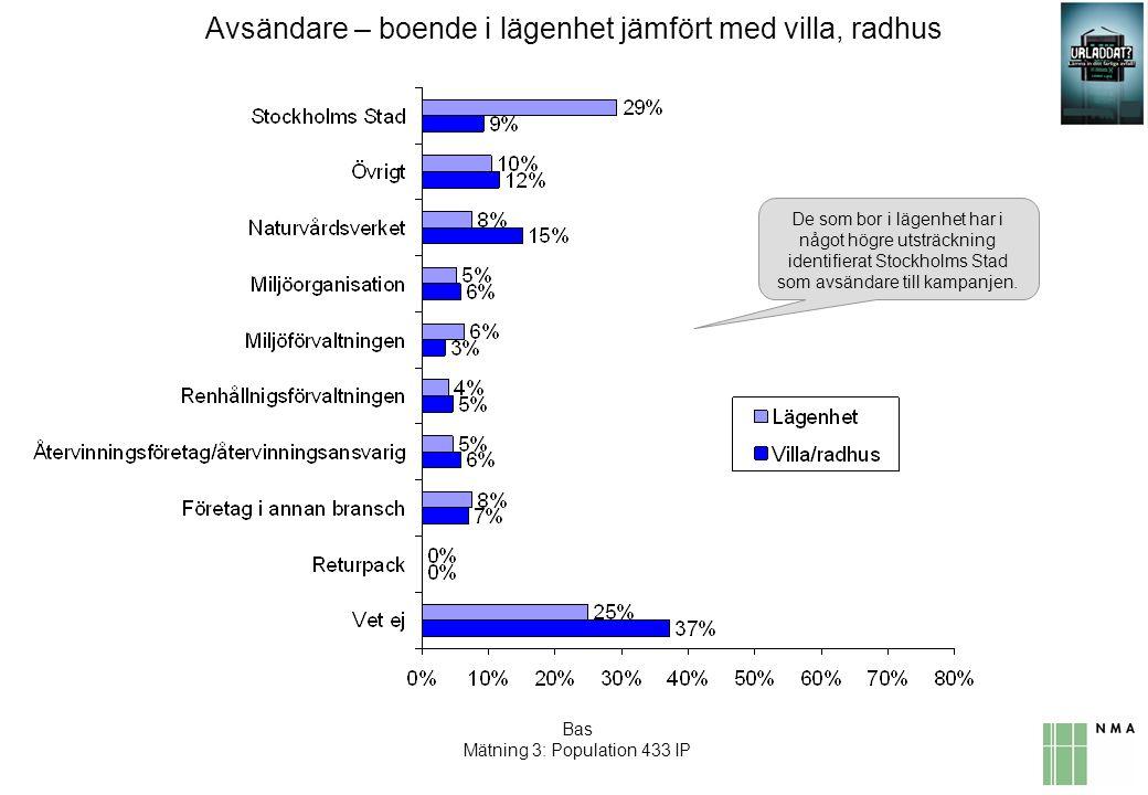 Avsändare – boende i lägenhet jämfört med villa, radhus De som bor i lägenhet har i något högre utsträckning identifierat Stockholms Stad som avsändare till kampanjen.