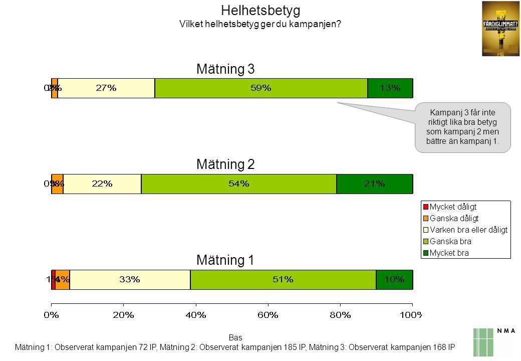 Bas Mätning 1: Observerat kampanjen 72 IP, Mätning 2: Observerat kampanjen 185 IP, Mätning 3: Observerat kampanjen 168 IP Helhetsbetyg Vilket helhetsbetyg ger du kampanjen.