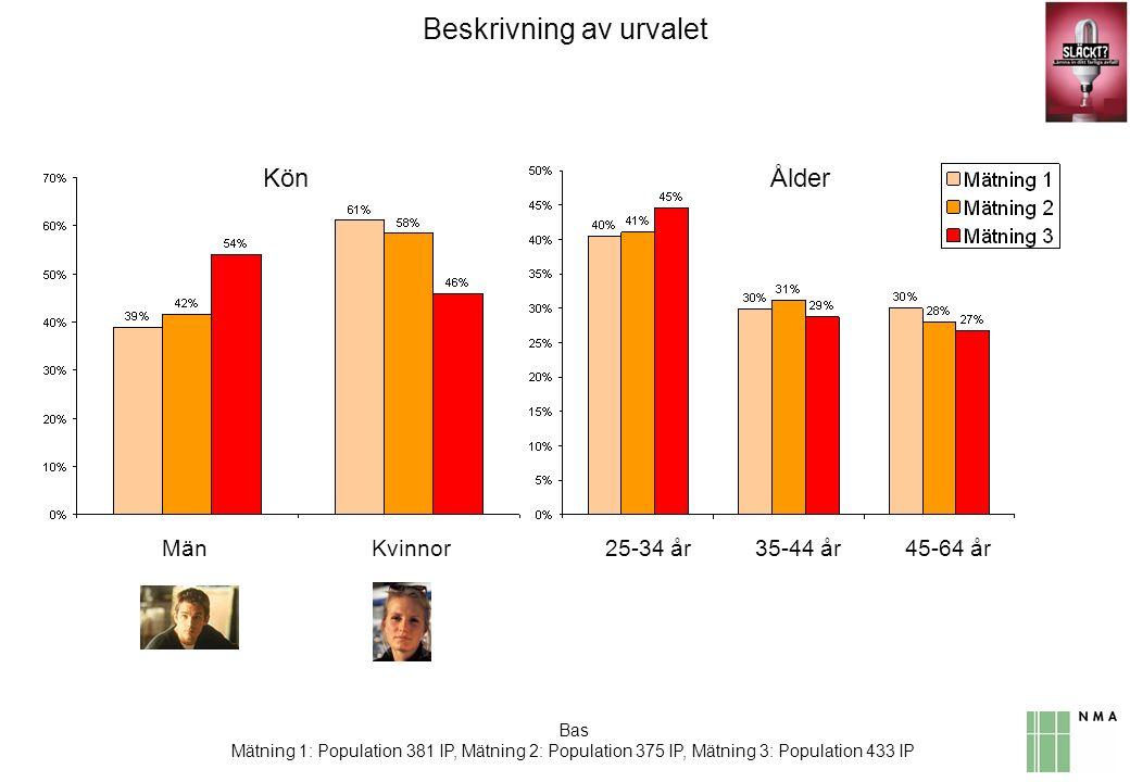 Bas Mätning 3: Observerat kampanjen 168 IP I mätning 1 var budskapskopplingen högre bland yngre än äldre samt bland de som bor i lägenhet.