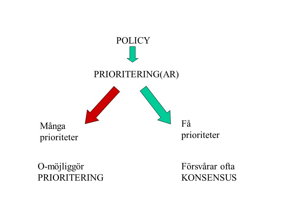 POLICY PRIORITERING(AR) Många prioriteter Få prioriteter O-möjliggör PRIORITERING Försvårar ofta KONSENSUS