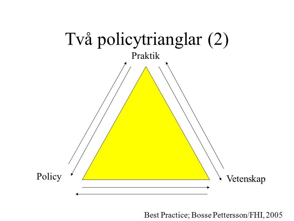 Två policytrianglar (2) Praktik Policy Vetenskap Best Practice; Bosse Pettersson/FHI, 2005