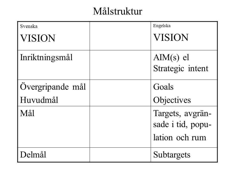 Målstruktur Svenska VISION Engelska VISION InriktningsmålAIM(s) el Strategic intent Övergripande mål Huvudmål Goals Objectives MålTargets, avgrän- sad