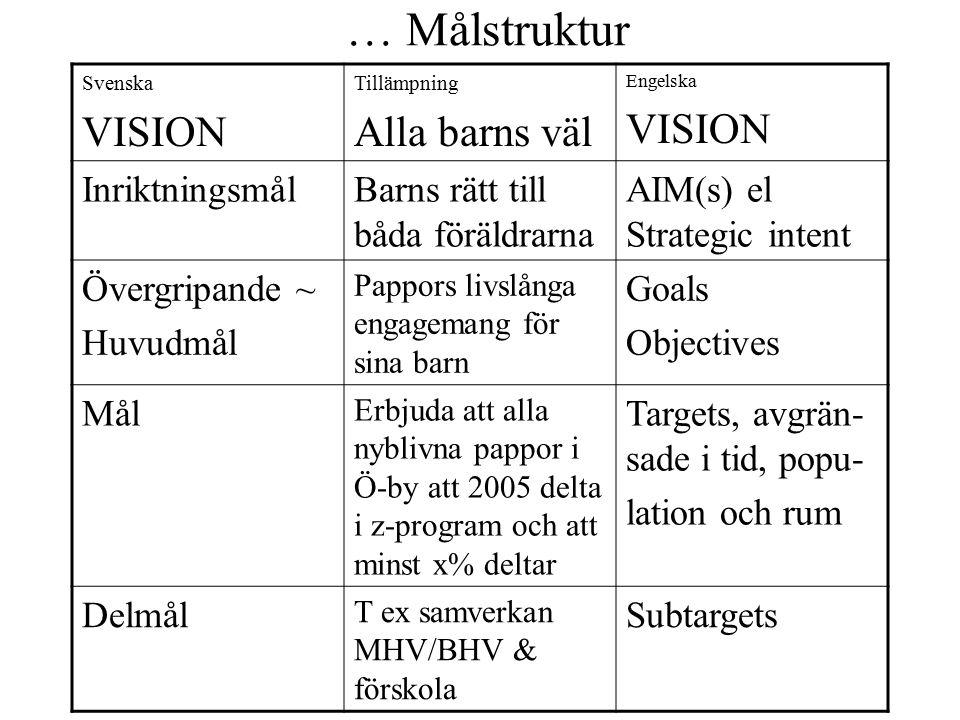 … Målstruktur Svenska VISION Tillämpning Alla barns väl Engelska VISION InriktningsmålBarns rätt till båda föräldrarna AIM(s) el Strategic intent Över