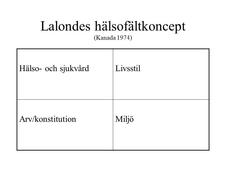 Lalondes hälsofältkoncept (Kanada 1974) Hälso- och sjukvårdLivsstil Arv/konstitutionMiljö