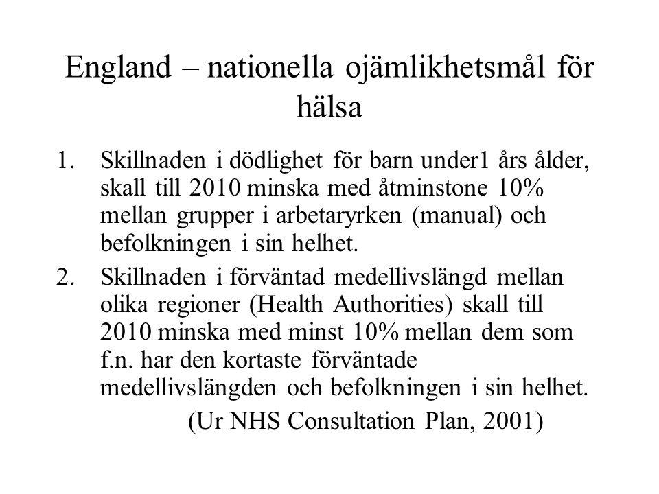 England – nationella ojämlikhetsmål för hälsa 1.Skillnaden i dödlighet för barn under1 års ålder, skall till 2010 minska med åtminstone 10% mellan gru