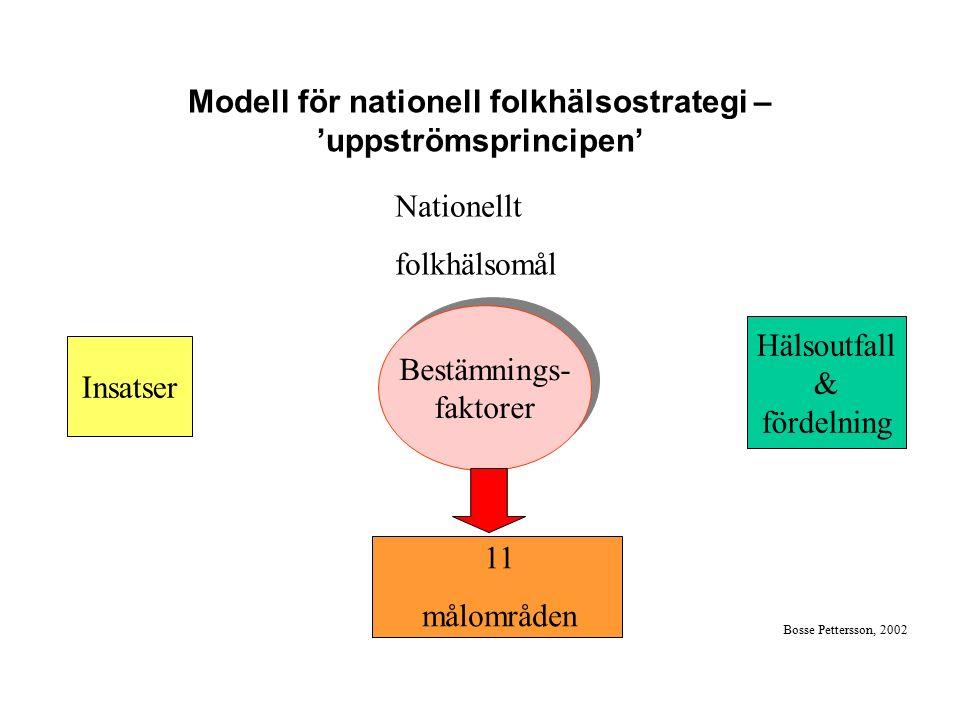 Modell för nationell folkhälsostrategi – 'uppströmsprincipen' Insatser Bestämnings- faktorer Bestämnings- faktorer Nationellt folkhälsomål Hälsoutfall