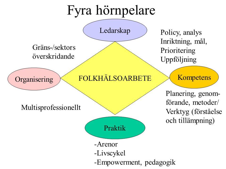 Fyra hörnpelare FOLKHÄLSOARBETE Ledarskap Organisering Praktik Kompetens Gräns-/sektors överskridande Policy, analys Inriktning, mål, Prioritering Upp